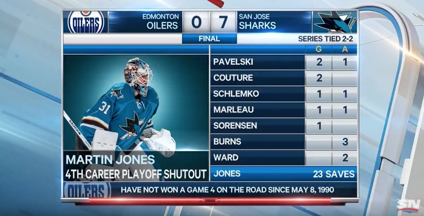 Sharks teurasti Oilersin |Laitataklaus.com